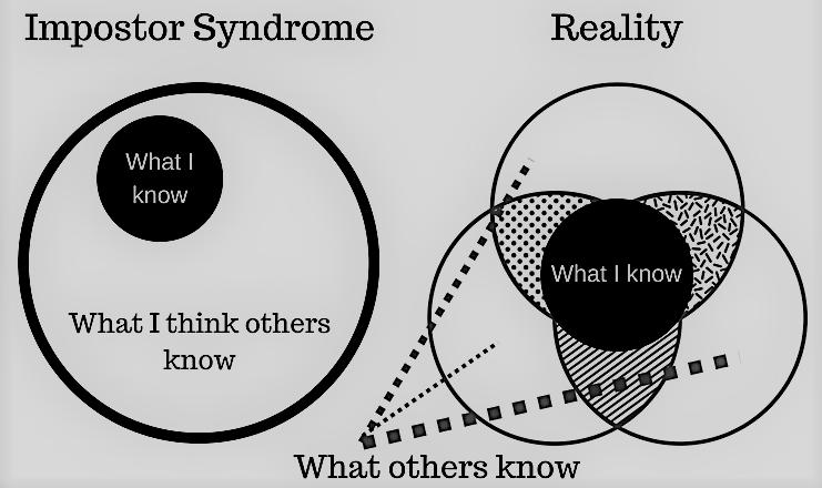Sindromul Imposter - ce este si ce trebuie sa faci daca ai si tu